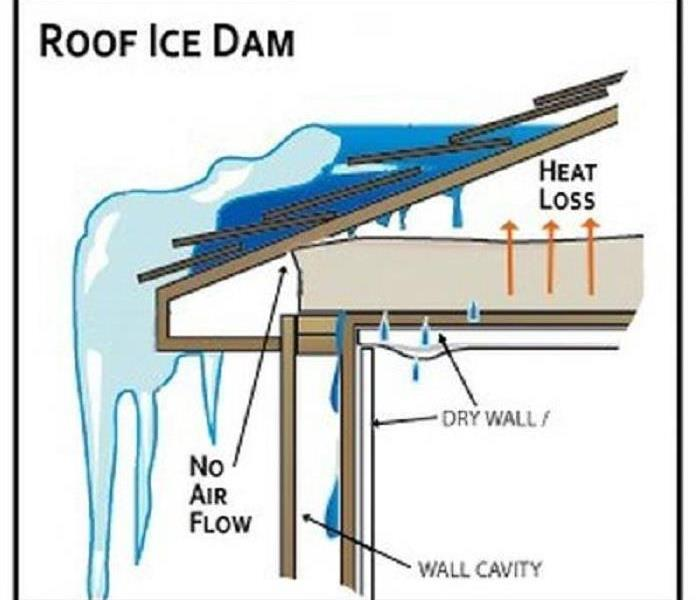 Water Damage How to Deal with Ice Dams